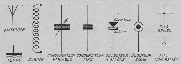symboles composants